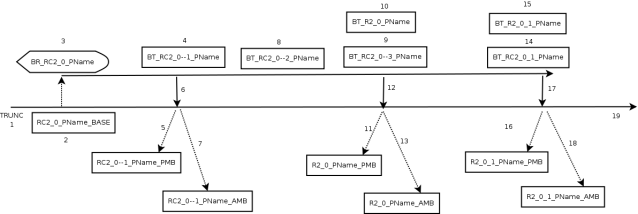 Branching Example