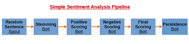 sentiment analysis storm pipeline