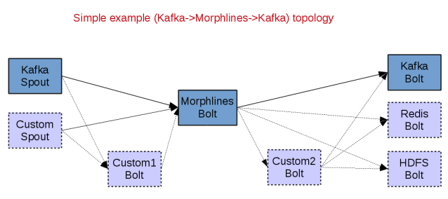 morphlines_storm_topology_examples